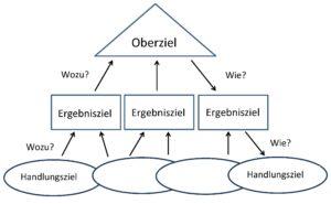 Zielpyramide mit deinen Zielen